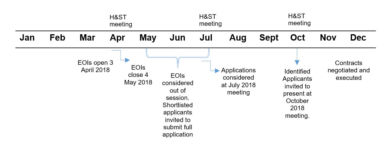 2018 timeline